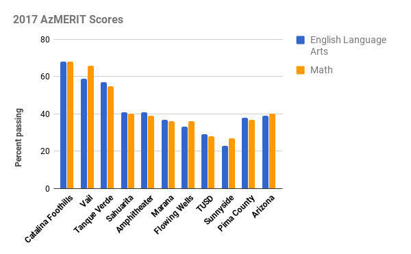 bar graph comparing test scores