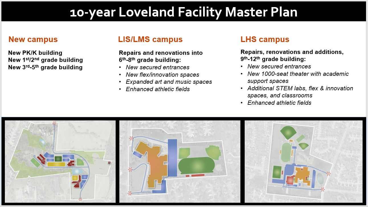 10-year facility master plan