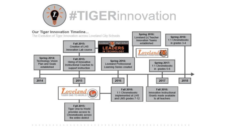 TIger Innovation timeline
